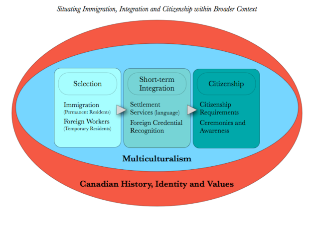 Chart 2: Situating Immigration, Integration and Citizenship within Broader Context