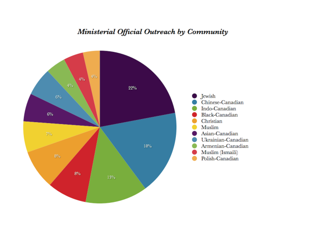 Chart 3- Ministerial Outreach by Community