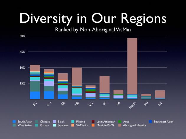 Diversity by Province