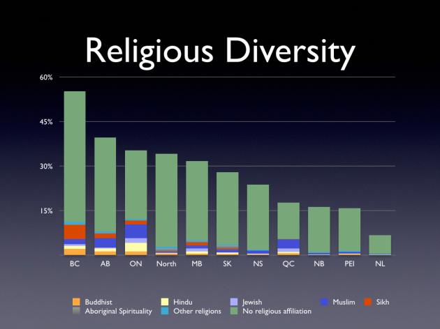 Religious diversity in america essay