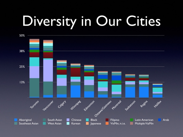 Diversity by City