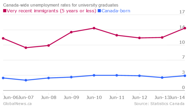 canada-wide-unemployment-rates-for-university-graduates-very-recent-immigrants-5-years-or-less-canada-born_chartbuilder