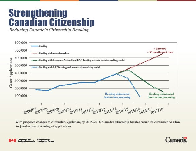 Citizenship backlog