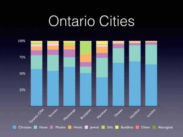 Ethnic Origin Based Charts.001