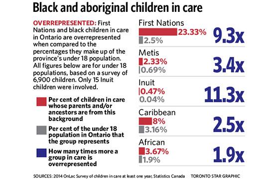 black kids in care