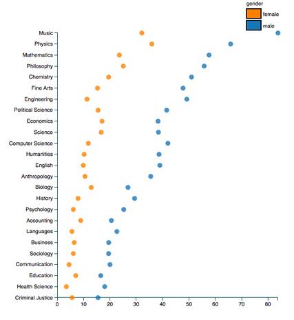 Gender bias universities
