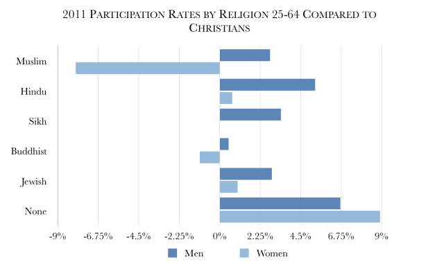 Participation_Rates_Religion_Compared_to_Christians