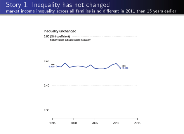 Story 1 Inequality has not changed