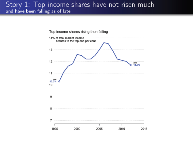 Story 1 Top income shares have not risen much