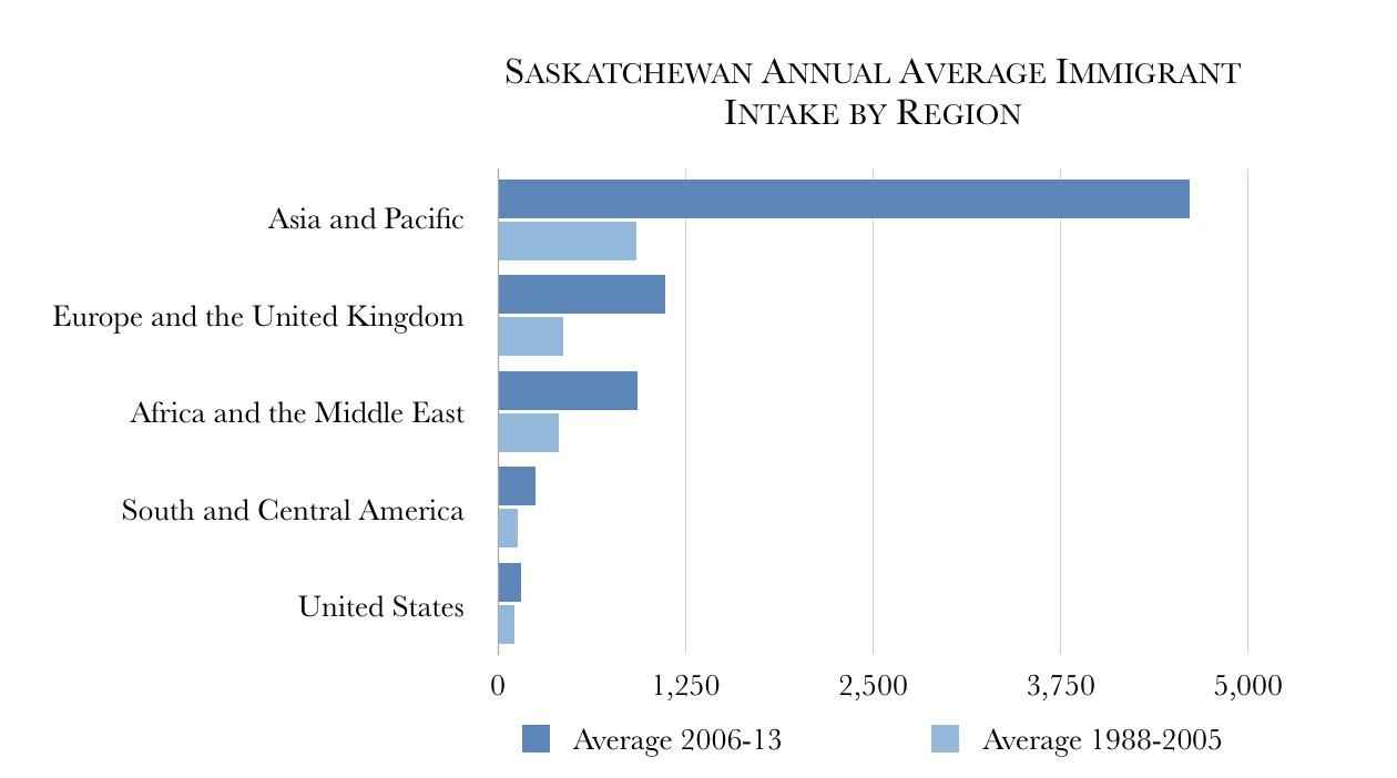 Saskatchewan_Immigration