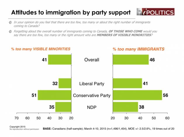 Visible minorities and Immigration - Ekos