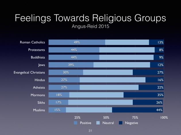 Angus Reid Religon Poll 2015 - Feelings Towards.001