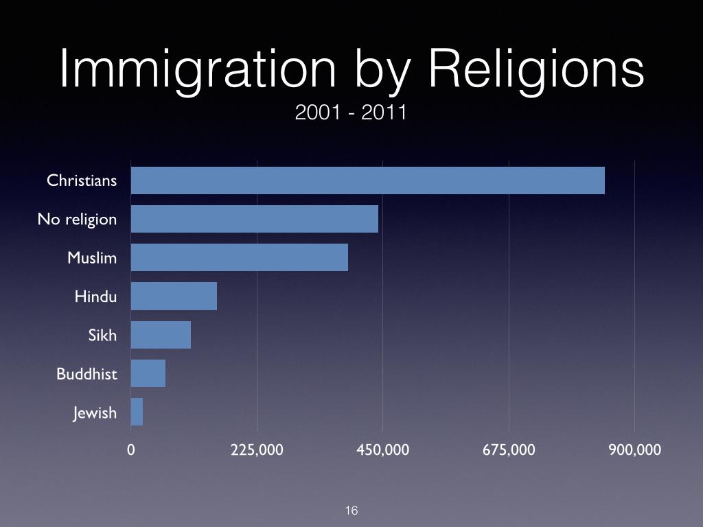 Religious Immigration 2001-11.001