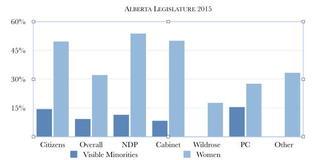 Alberta Legislature 2015