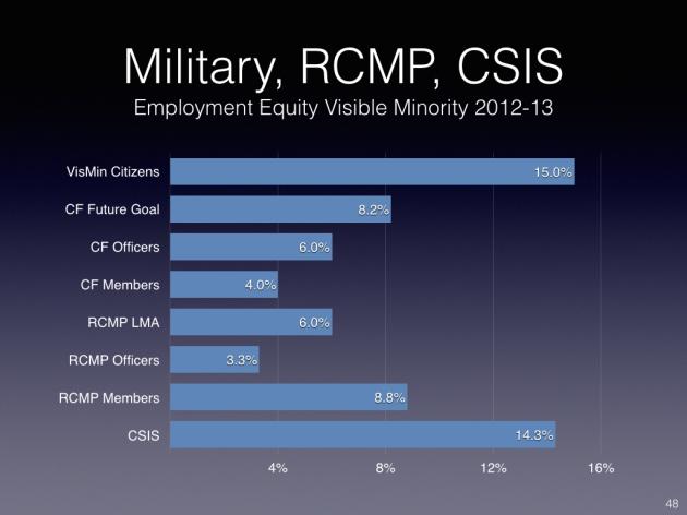 Military, RCMP, CSIS.001
