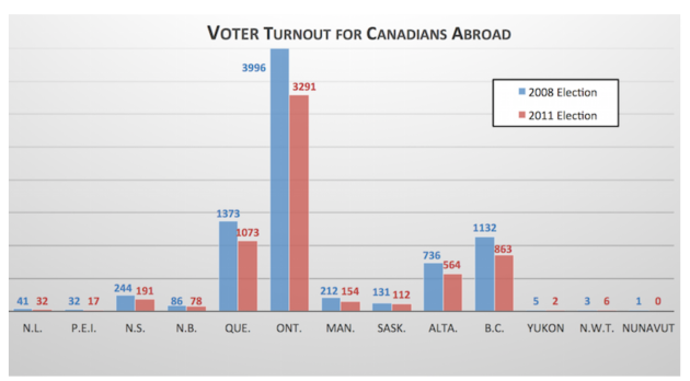 Expatriate Voter Turnout