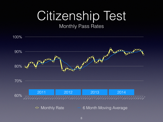 Citizenship Monthly Test Pass Rates.001