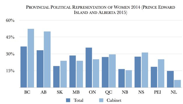 Provincial_Under-Representation_of_Women