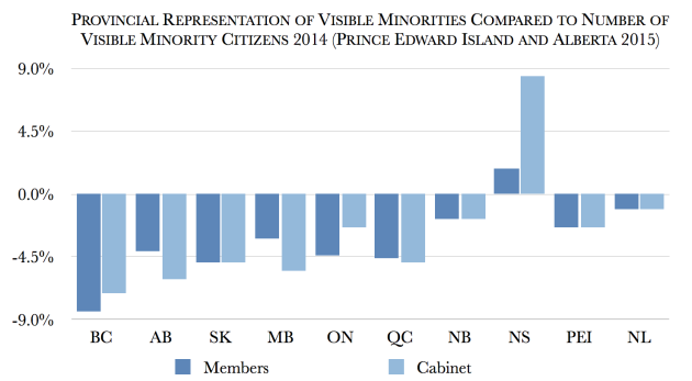 Provincial_Under-Representation_visible_minorities