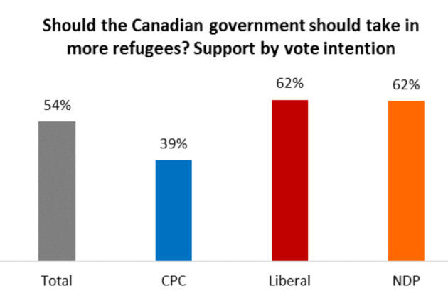 Canadians_divided_along_political_lines_over_whether_to_accept_thousands_of_refugees_in_current_crisis_-_Angus_Reid_Institute