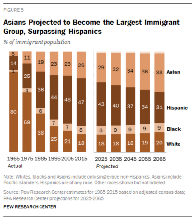 Pew_Immigration_Projections