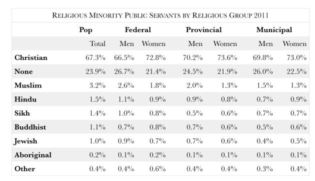 Public_Administration_-_Religious_Minorities_-_Core_Public_Admin