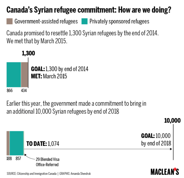 Syrian_Refugees_Macleans
