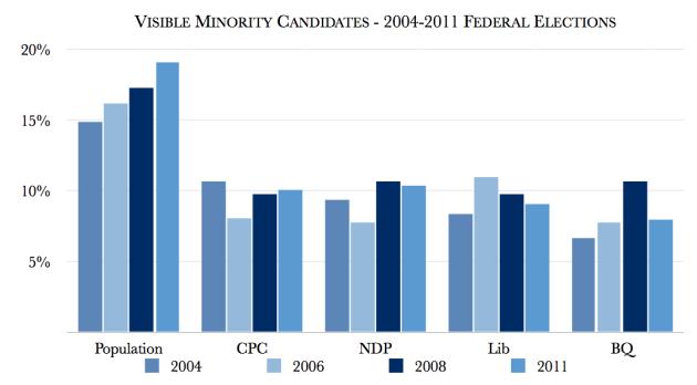 Visible_minorities_Candidates_2004-11