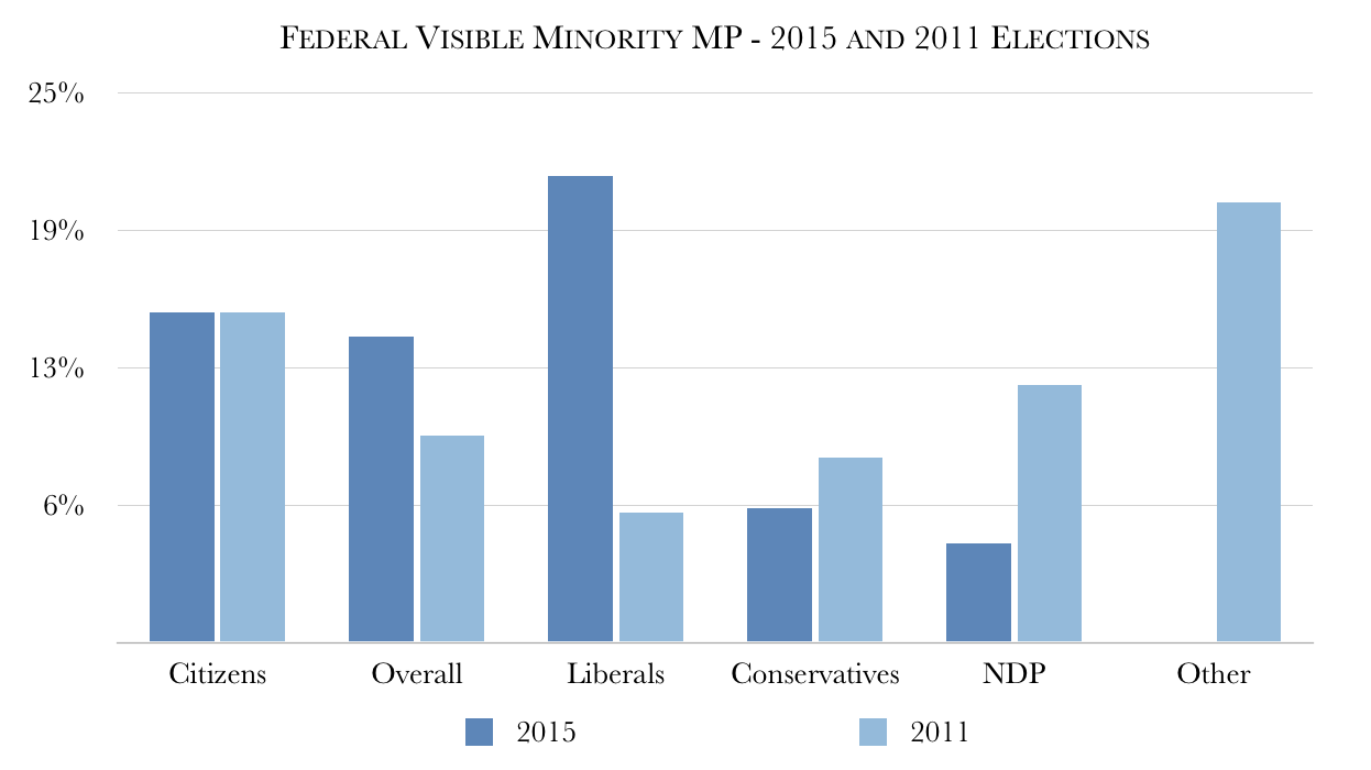 Federal Election 2015 and 2011 Comparison