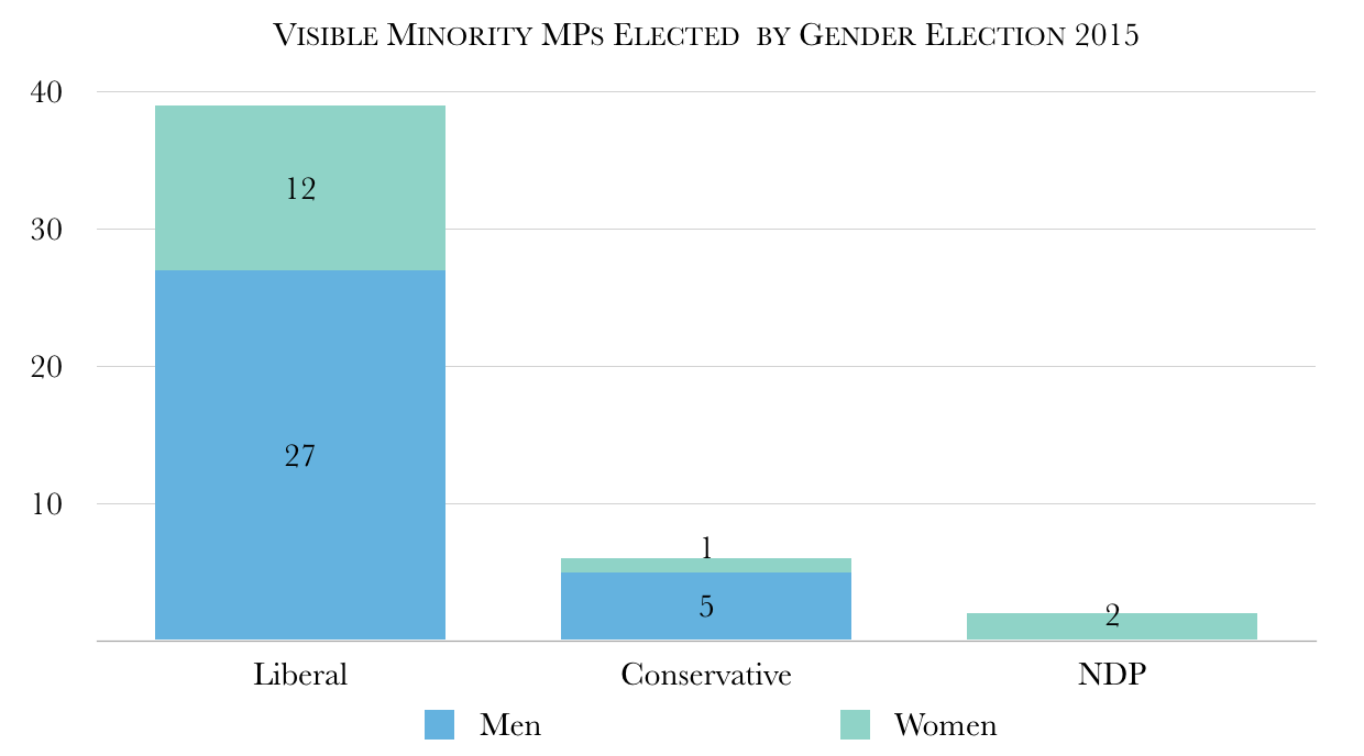 Federal Election 2015 VisMin Mps Gender
