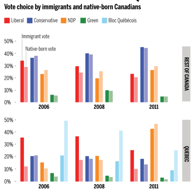 Here_s_how_Quebec_s_immigrant_vote_differs_from_the_rest_of_Canada_-_Macleans_ca