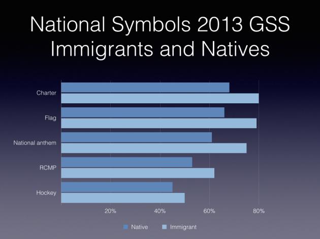 SC - GSS Immigrant Native Comparisons.001