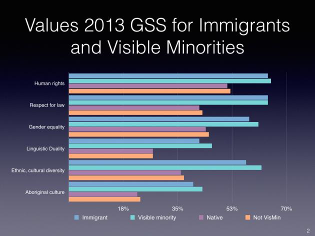 SC - GSS Immigrant Native Comparisons.002