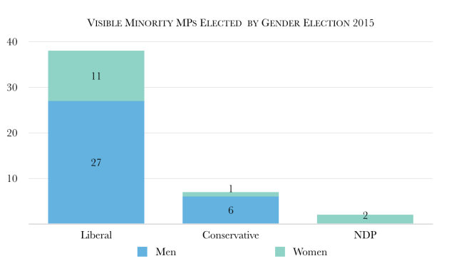 Visible_Minority_MPs_-_2015_Election