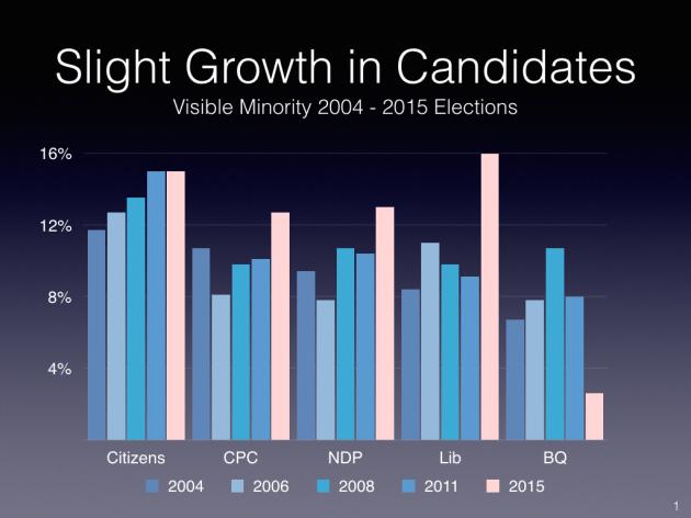 VisMin Candidates 2004-2015.001