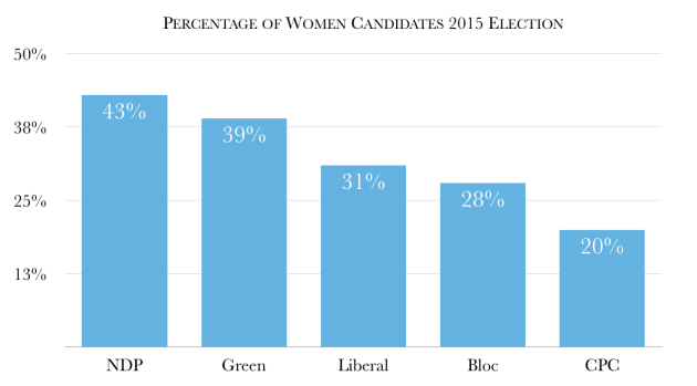 Women Candidates 2015 Election