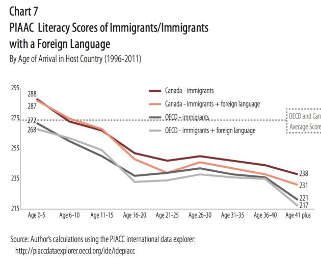 PISA - Literacy Scores