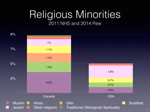 Religious Minority Comparison Canada USA.001