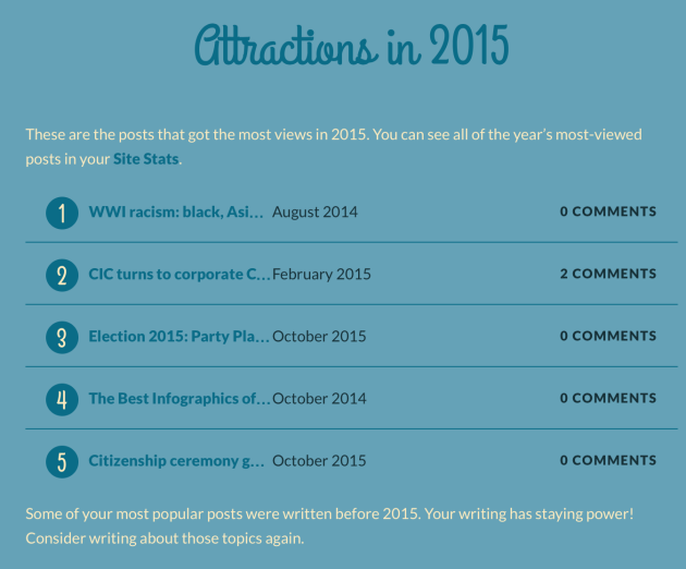 Your_2015_year_in_blogging