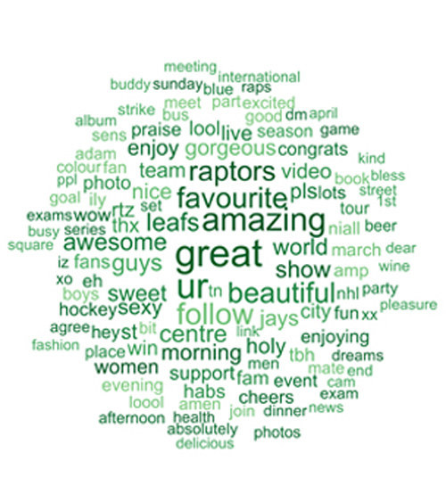 "The Canadian cloud, meanwhile, is dominated by upbeat, positive words like ""great,"" ""amazing,"" ""gorgeous,"" and ""favourite."""