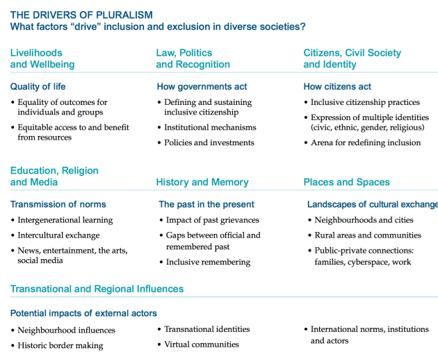 GCP Drivers of Pluralism