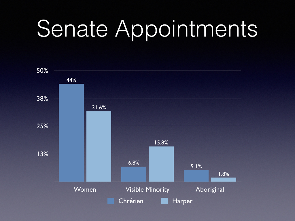 Senate Appointments.001