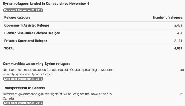 _WelcomeRefugees__Key_figures_1