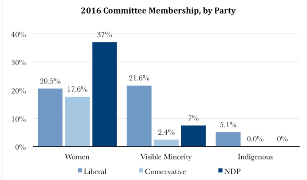 Diversity_on_parliamentary_committees__Does_it_matter____hilltimes_com