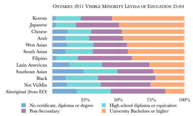 Ontario University Graduation