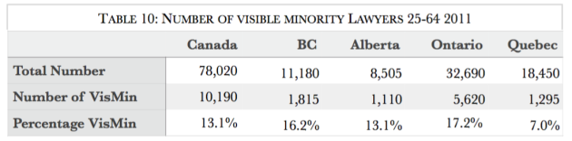 Visible Minority Lawyers