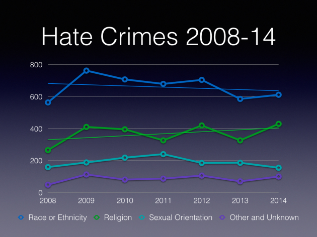 Hate Crimes Comparison.002