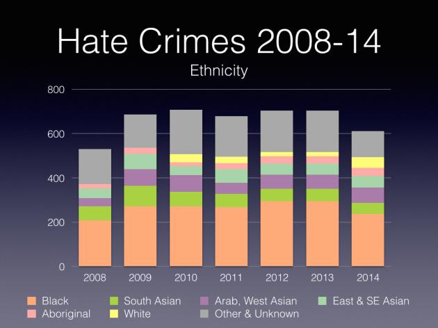 Hate Crimes Comparison.003