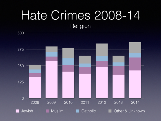 Hate Crimes Comparison.004
