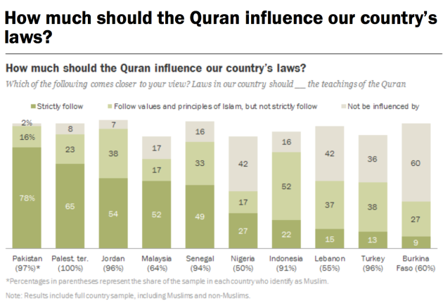 How_much_should_the_Quran_influence_our_country_s_laws____Pew_Research_Center